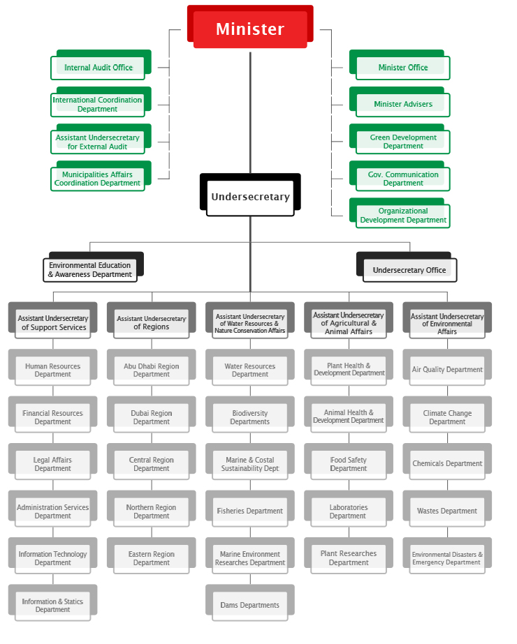 Organizational Chart About The Ministry Uae Ministry